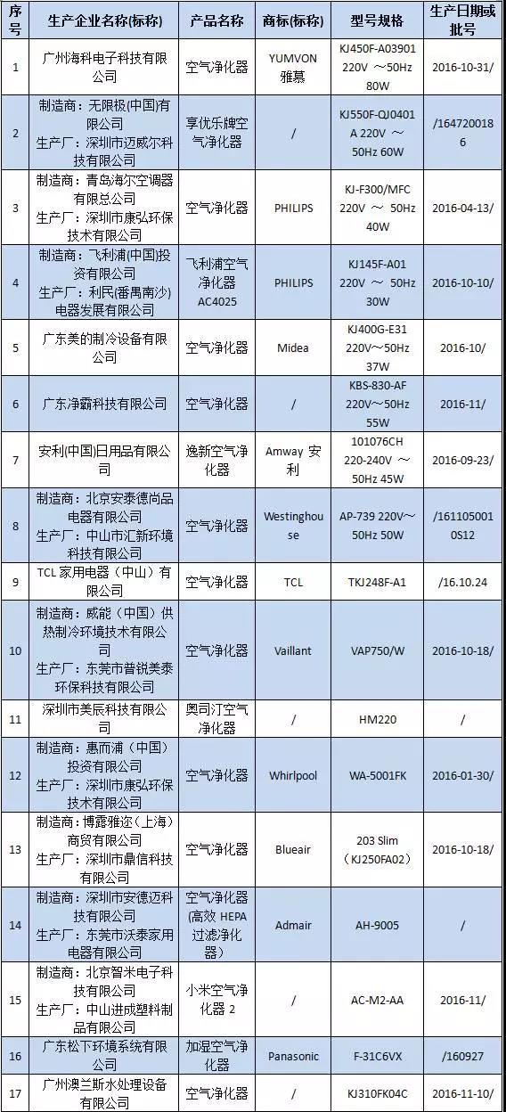2016年广东省空气净化器产品质量专项监督抽查未发现不合格情况及其生产企业名单