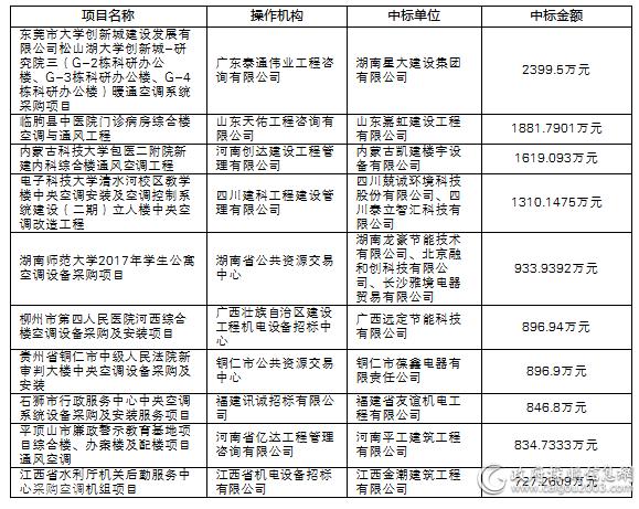 7月<a href=http://kongtiao.caigou2003.com/ target=_blank class=infotextkey>空调采购</a>大标概览