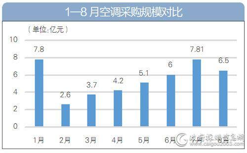 1-8月<a href=http://kongtiao.caigou2003.com/ target=_blank class=infotextkey>空调采购</a>规模对比