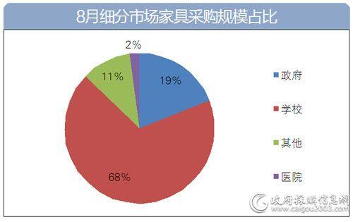 8月细分市场家具采购规模占比