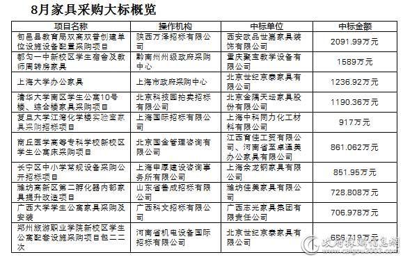 2017年8月<a href=http://jiaju.caigou2003.com/ target=_blank class=infotextkey>家具采购</a>十大标出炉