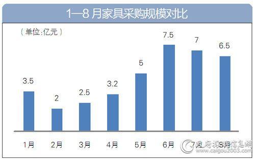 1-8月<a href=http://jiaju.caigou2003.com/ target=_blank class=infotextkey>家具采购</a>规模对比