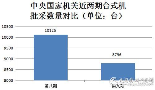 近两期台式机批采数量对比