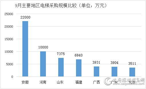 9月主要地区电梯采购规模比较