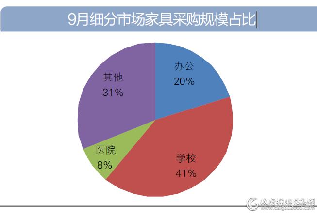 9月细分市场家具采购规模占比