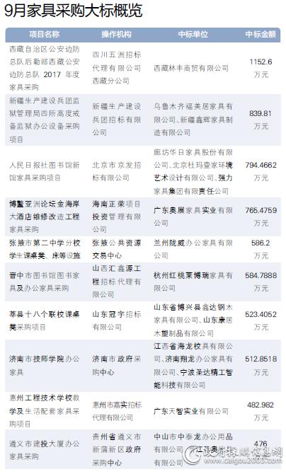 2017年9月<a href=http://jiaju.caigou2003.com/ target=_blank class=infotextkey>家具采购</a>十大标出炉