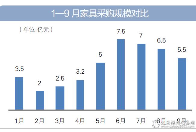 1—9月家具采购规模对比