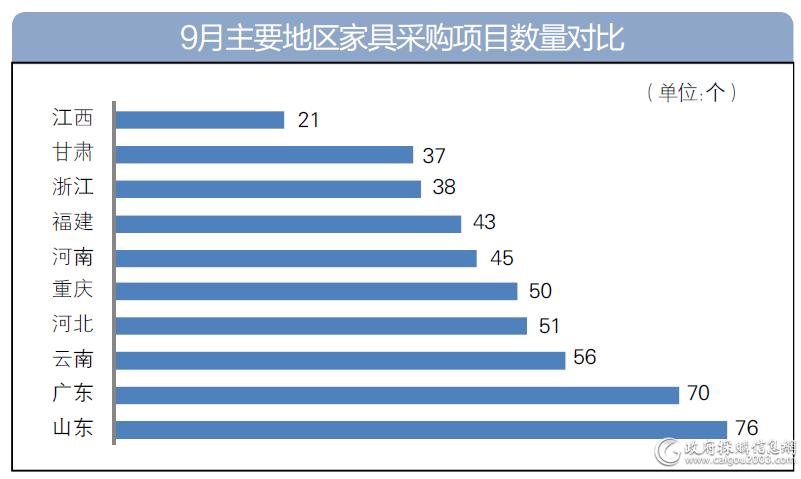 9月主要地区家具采购项目数量对比