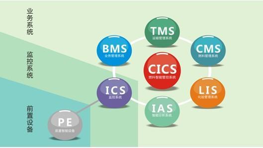 公共资源交易平台组织架构分析