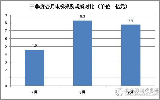 三季度各月电梯采购规模对比