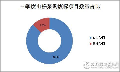 三季度电梯采购废标项目数量占比