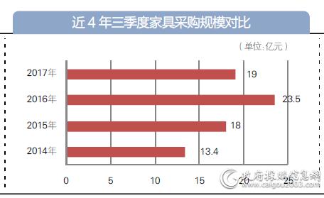 近4年三季度家具采购规模对比