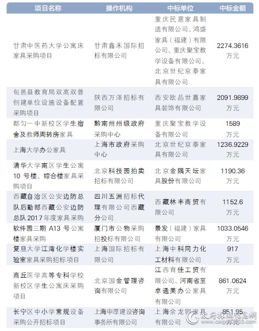 三季度<a href=http://jiaju.caigou2003.com/ target=_blank class=infotextkey>家具采购</a>十大标出炉