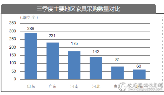 三季度主要地区家具采购数量对比