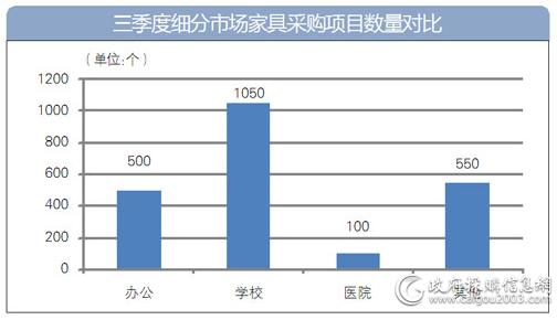 三季度细分市场家具采购项目数量对比