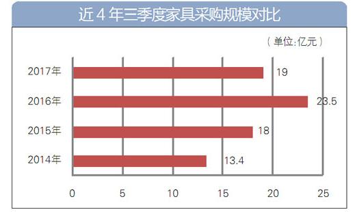 近四年三季度家具采购规模对比