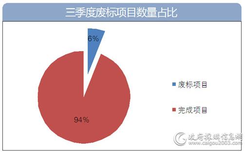 三季度废标项目数量占比