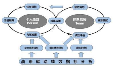 关键绩效考核体系