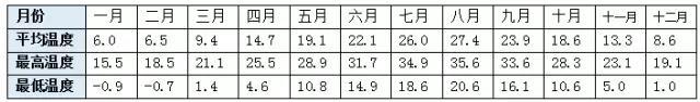 图9:东京全年平均气温参数