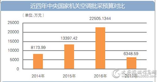 近四年中央国家机关空调批采预算对比