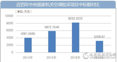 近四年中央国家机关空调批采项目中标额对比