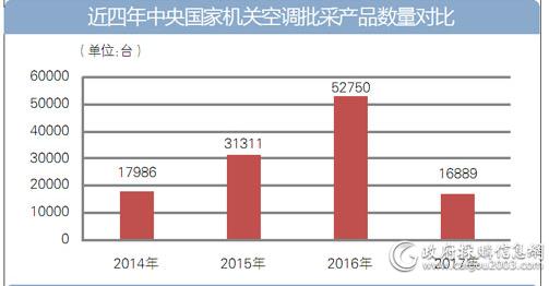 近四年中央国家机关空调批采产品数量对比