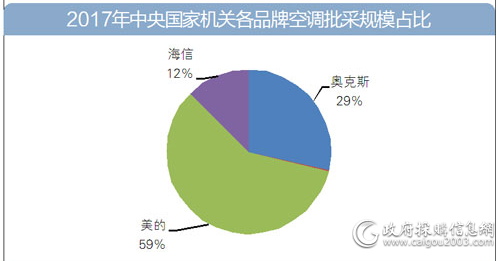 2017年中央国家机关各品牌空调批采规模占比