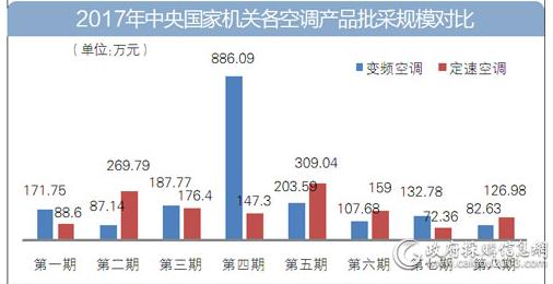 2017年中央国家机关各空调产品批采规模对比