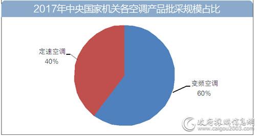 2017年中央国家机关各空调产品批采规模占比
