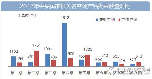2017年中央国家机关各空调产品批采数量对比