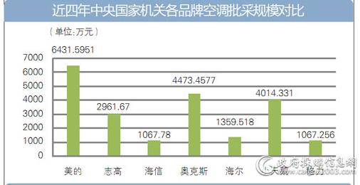 近四年中央国家机关各品牌空调批采规模对比