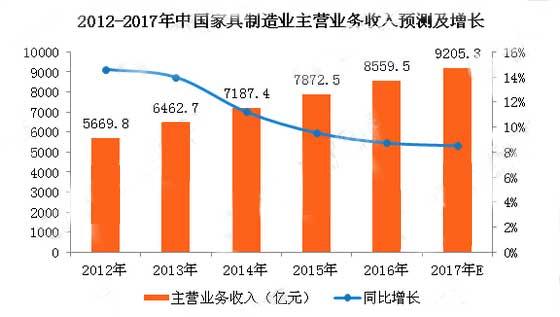 2017年中国家具制造业主营业务收入将达9205.3亿元
