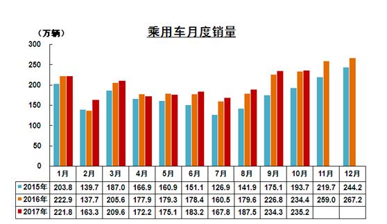 10月汽车销量环比意外下滑 新能源车销量大增