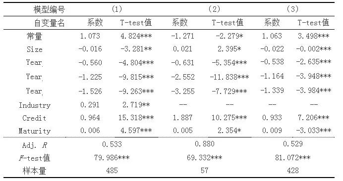 PPP项目资产证券化产品利差定价的实证研究