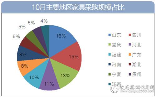 10月主要地区家具采购规模占比