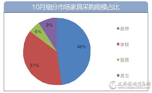 10月细分市场家具采购规模占比