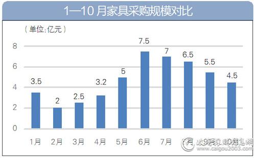 1—10月家具采购规模对比