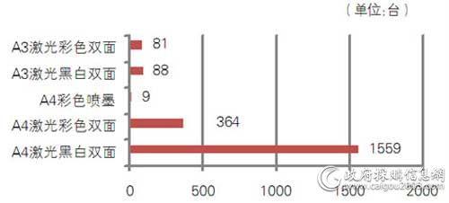 中央国家机关第十期各配置打印机批采数量对比