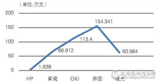 中央国家机关第十期各品牌打印机批采规模对比