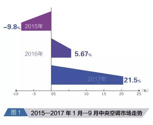 前三季度中央空调行业增长21.5%