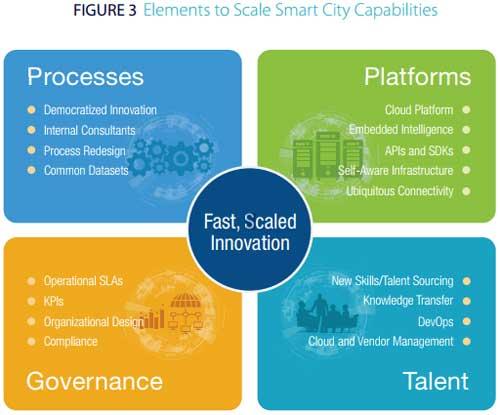 扩大智能城市规模的要素