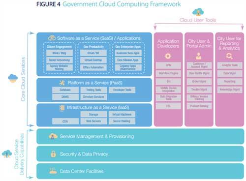 政府云计算技术框架