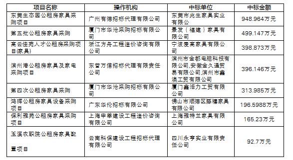 近期公租房<a href=http://jiaju.caigou2003.com/ target=_blank class=infotextkey>家具采购</a>项目大标概览