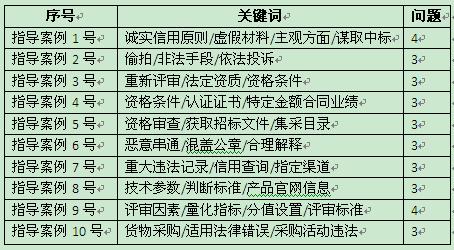 四川完成省级采购人培训