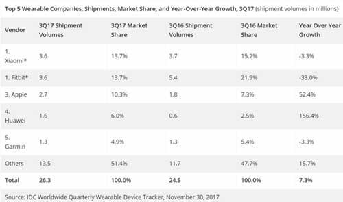 IDC发布2017年第三季度可穿戴设备厂商全球出货量数据