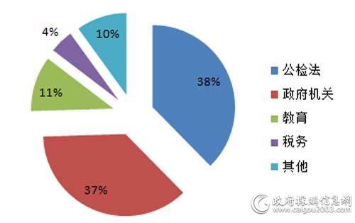 11月细分市场视频会议系统采购规模占比