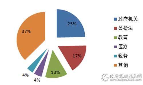 11月细分市场服务器采购规模占比