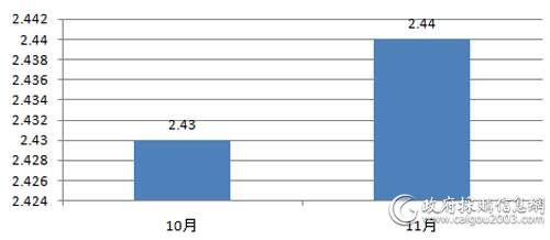 近2个月服务器采购规模对比(单位:万元)
