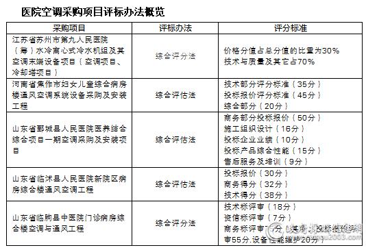 医院空调采购项目评标办法概览