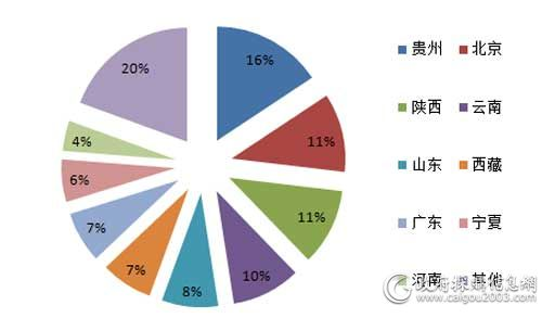 11月主要地区视频会议系统采购规模占比